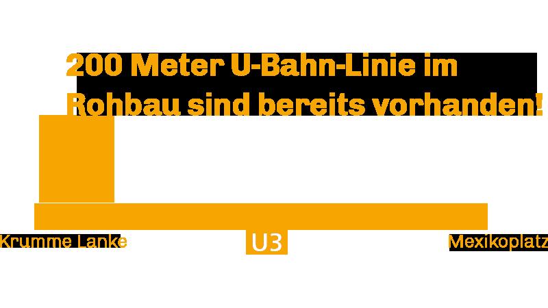UBahn-Strecke