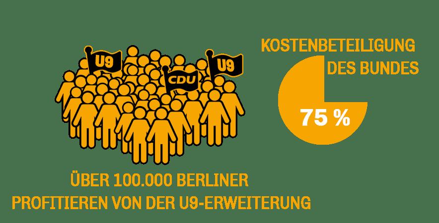 U9_Kosten_Berliner-profitieren